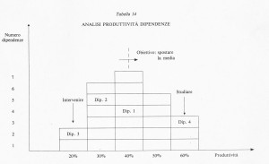 Cos'è rilevante nel controllo di gestione?
