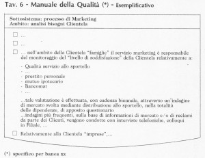 Quality Management in Banca