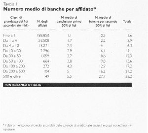 L'outsourcing dell'area finanza delle medie imprese: il Local financial network