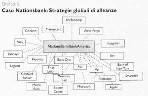 Alleanze strategiche nei servizi finanziari: una leva fondamentale per il rafforzamento delle banche italiane