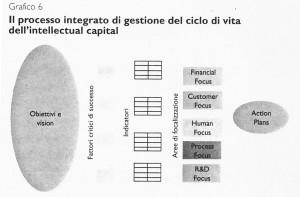 Valore e capitalizzazione totale. L'approccio balanced scorecard nelle banche italiane